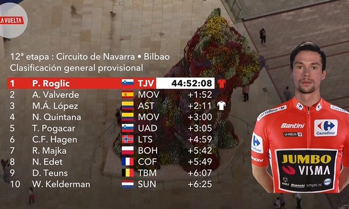TOP 10 de la Vuelta a España tras la 12ª etapa