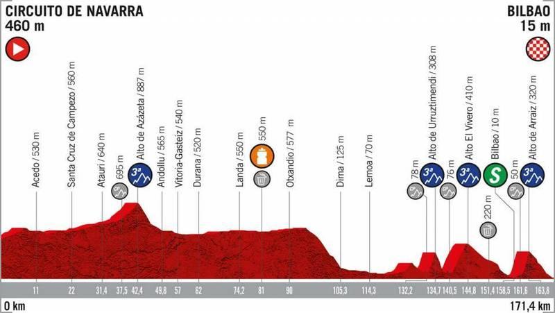 PERFIL de la 12ª etapa de la Vuelta a España 2019
