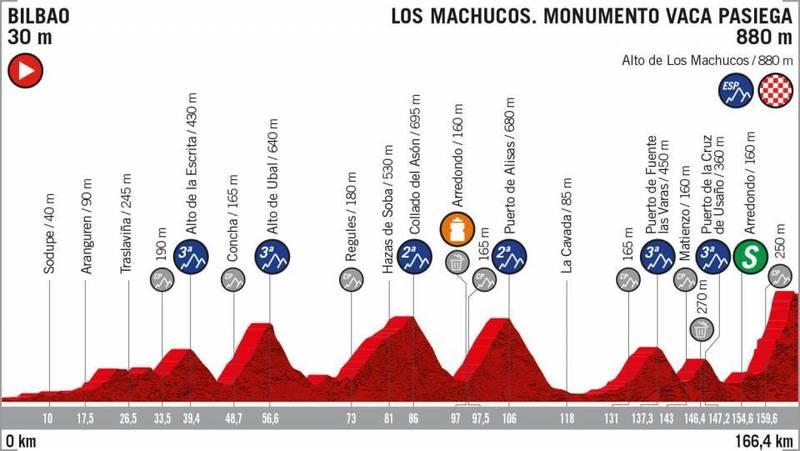 PERFIL de la 13ª etapa de la Vuelta a España 2019