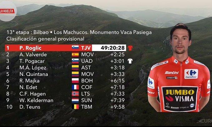 TOP 10 de la general de la Vuelta 2019