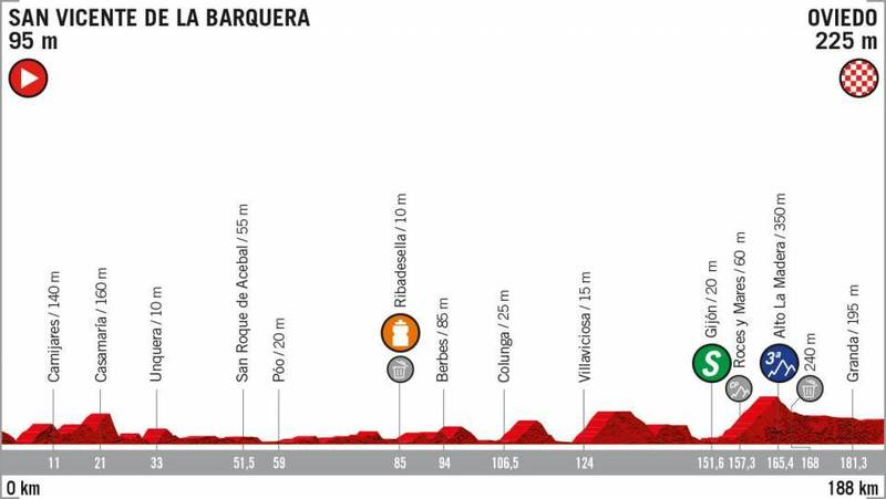 PERFIL de la 14ª etapa de la Vuelta a España 2019