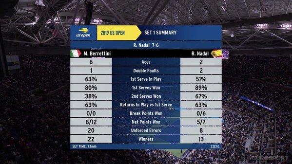 Le statistiche del 1° set