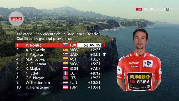 TOP 10 de la general de la Vuelta, aún provisional