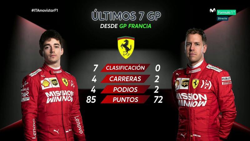 Así está el duelo entre los dos pilotos de Ferrari en los siete últimos GPs