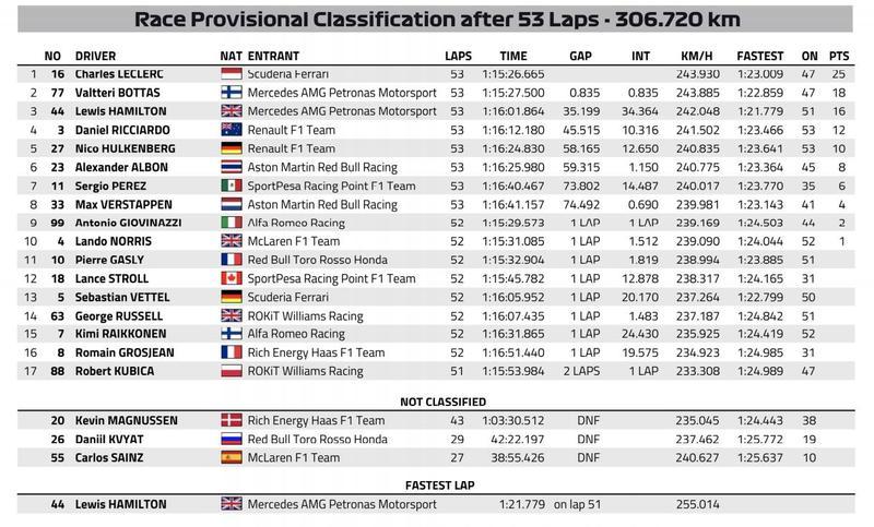 La clasificación final del GP de Italia de F1 2019