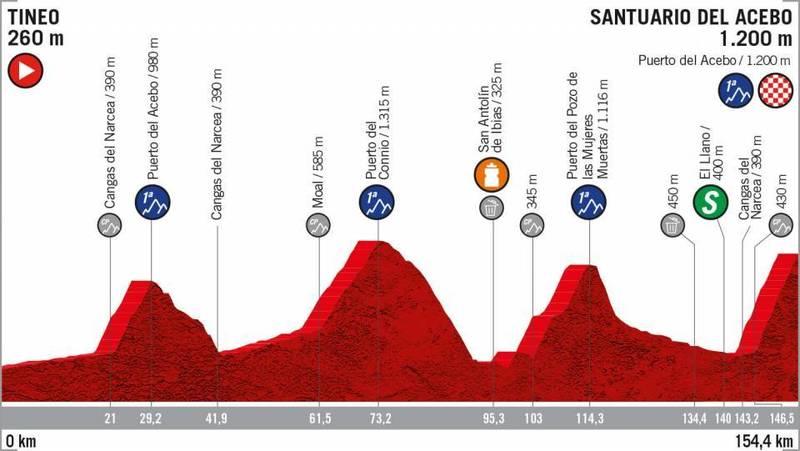 PERFIL de la 15ª etapa de la Vuelta a España 2019