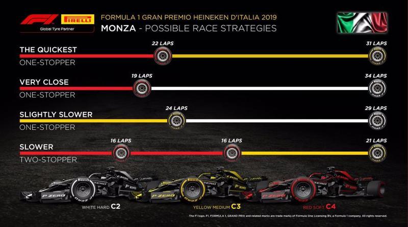 Esto es lo que dice Pirelli sobre las estrategias
