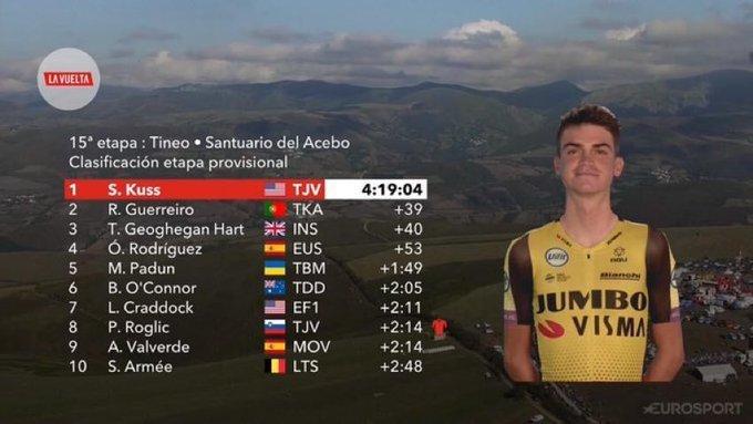 TOP 10 de la 15ª etapa de la Vuelta a España 2019