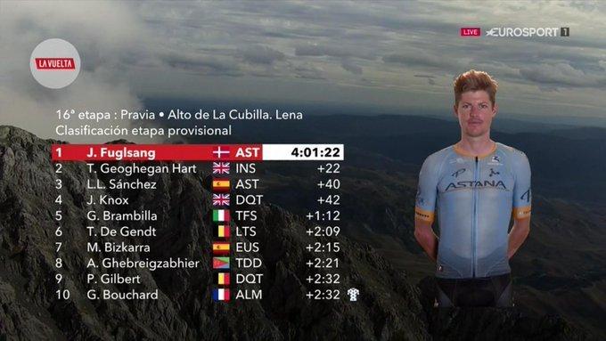 TOP 10 de la 16ª etapa de la Vuelta a España 2019
