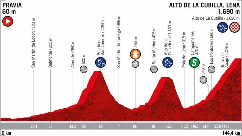 PERFIL de la 16ª etapa de la Vuelta a España 2019