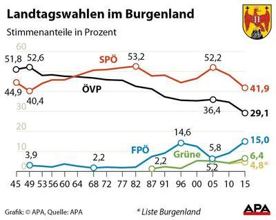 landtagswahl burgenland 2020