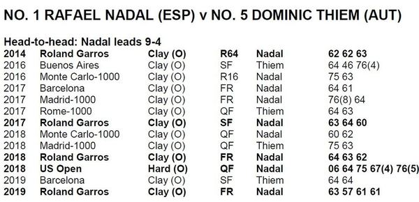 El head to head Rafa Nadal vs. Dominic Thiem, al detalle
