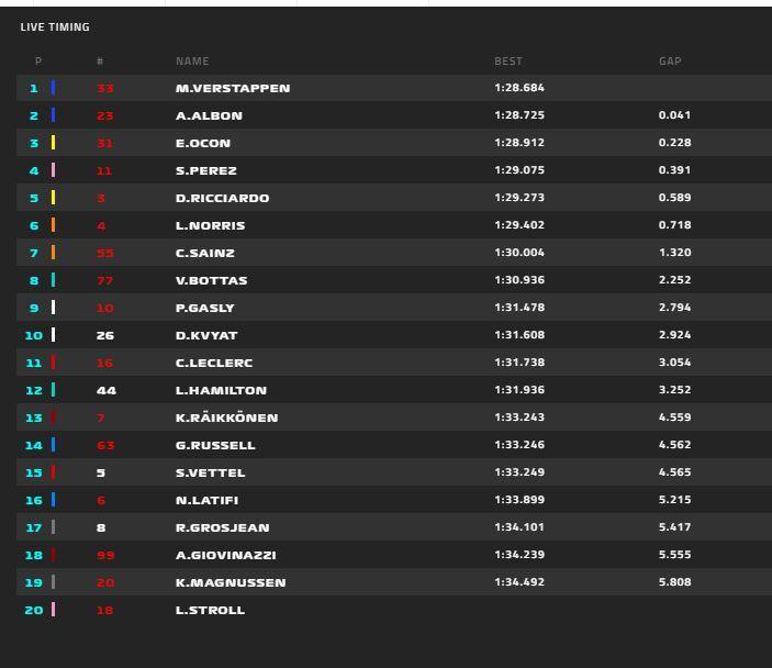 Primeros tiempos de la FP3 del GP de Eifel de F1 2020: