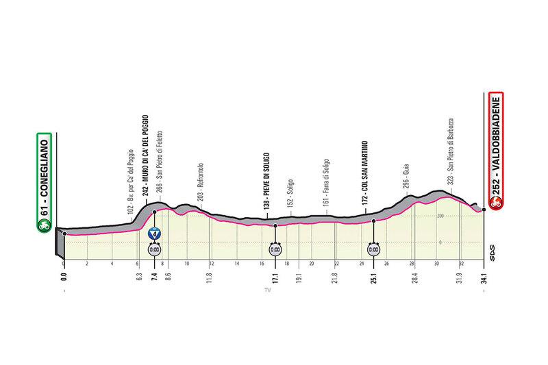 PERFIL de la 14ª etapa del Giro de Italia 2020