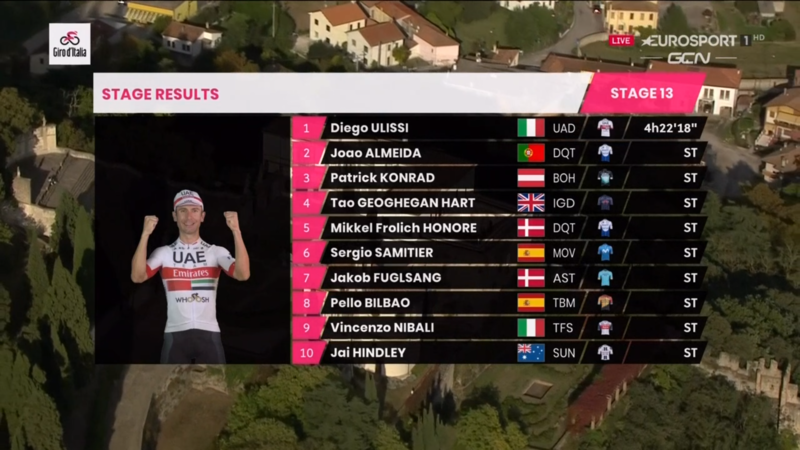 TOP 10 de la 13ª etapa del Giro de Italia 2020