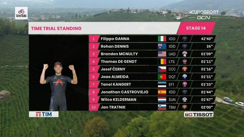 TOP 10 de la 14ª etapa del Giro de Italia 2020