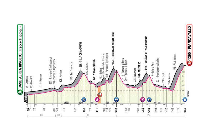 PERFIL de la 15ª etapa del Giro de Italia 2020 que se disputará mañana