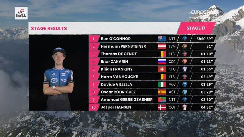 TOP 10 de la 17ª etapa del Giro de Italia 2020