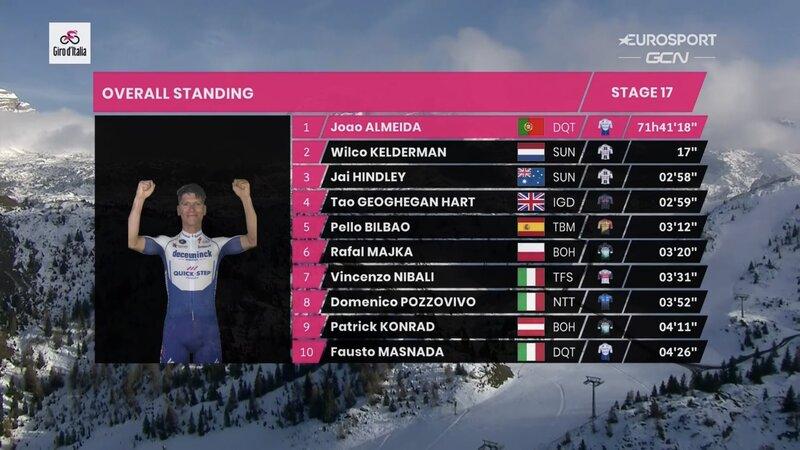 TOP 10 de la general del Giro de Italia 2020 tras la 17ª etapa