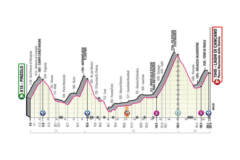 PERFIL de la 18ª etapa del Giro de Italia 2020