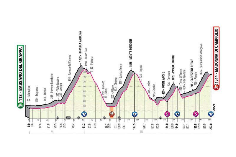 PERFIL de la 17ª etapa del Giro de Italia 2020