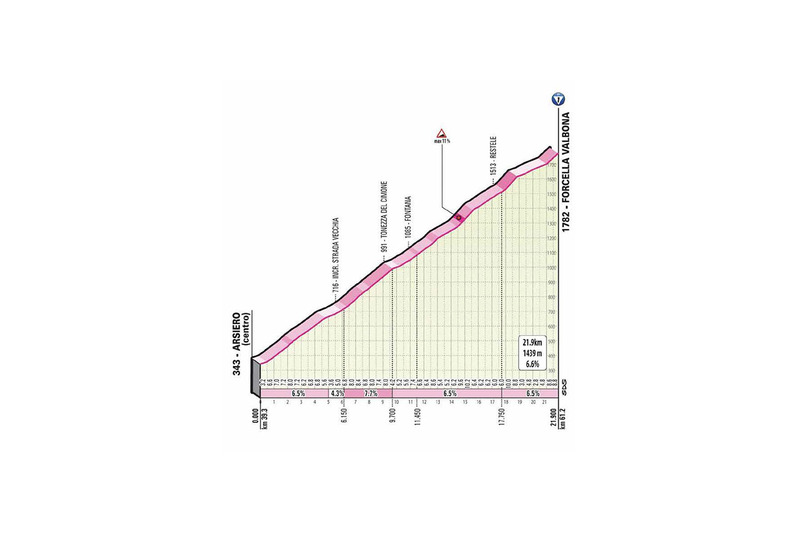 PERFIL de la primera ascensión del día en el Giro de Italia