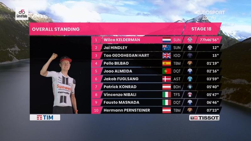 RECORDAMOS el Top 10 de la general del Giro de Italia 2020