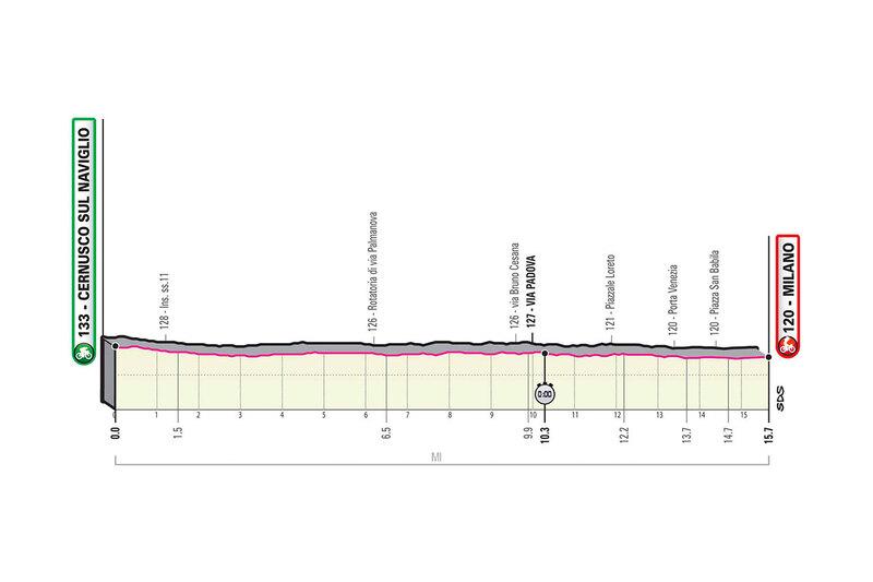 PERFIL de la 21ª etapa del Giro de Italia 2020