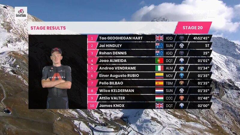 TOP 10 de la 20ª etapa del Giro de Italia 2020