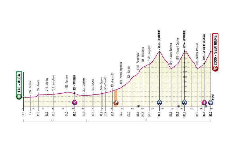 PERFIL de la 20ª etapa del Giro de Italia 2020