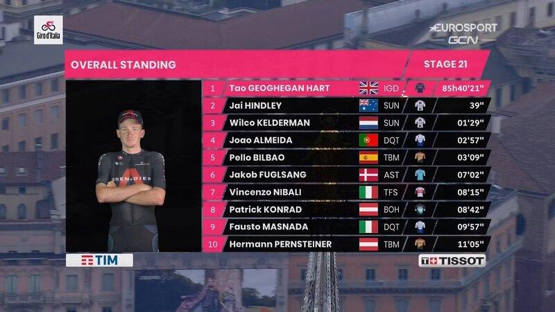 TOP 10 final del Giro de Italia 2020