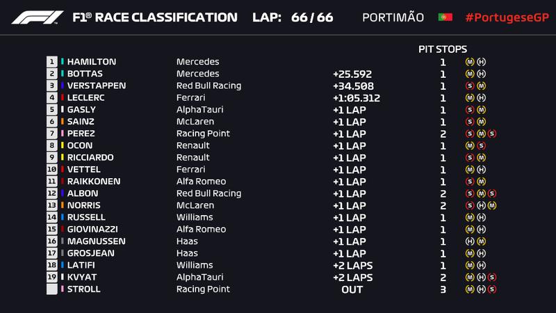 La Clasificación Final de la carrera del GP de Portugal de F1 2020 en Portimao
