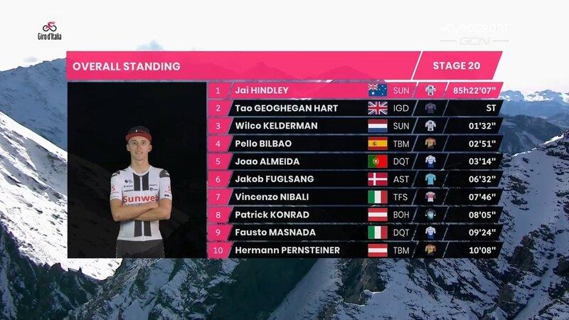 TOP 10 de la general del Giro 2020