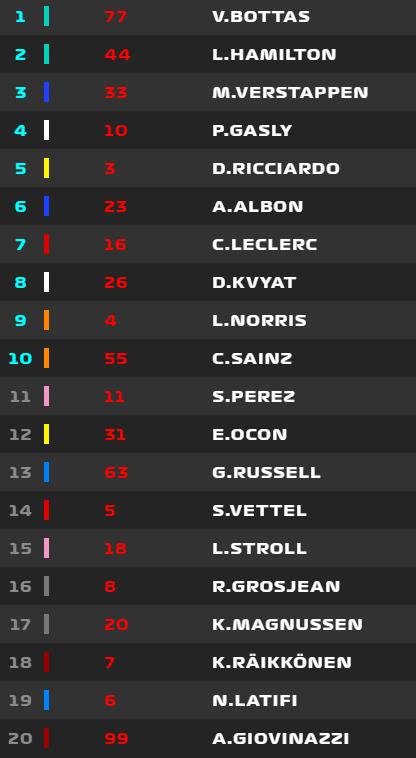 Así queda la parrilla de salida para el Gran Premio de Emilia Romagna de mañana en Imola
