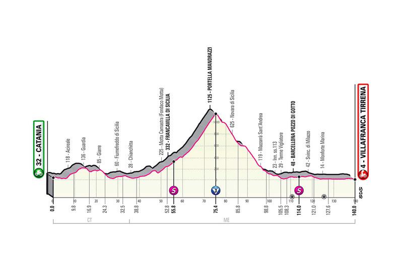 PERFIL de la 4ª etapa del Giro de Italia 2020