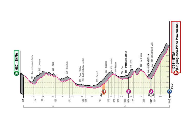 PERFIL de la 3ª etapa del Giro de Italia 2020