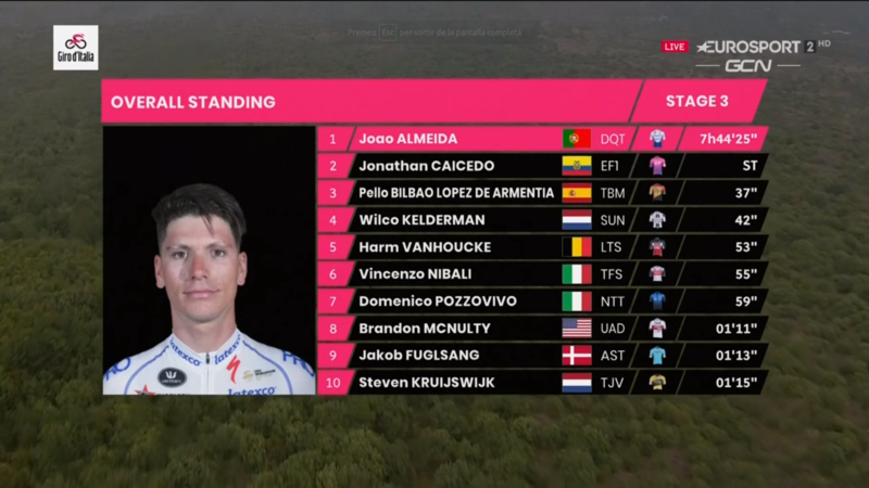 TOP 10 de la general del Giro de Italia 2020