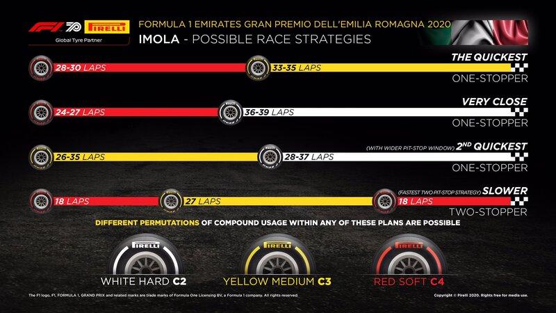 Las estrategias que prevé Pirelli: lo más rápido es ir a una parada, y teóricamente la mejor estrategia es empezar con los blandos y luego poner los medios a media carrera. (@PirelliSport)