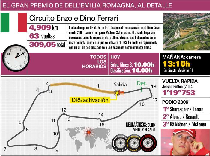 Así es Imola, un circuito que la Fórmula 1 no visita desde el año 2006