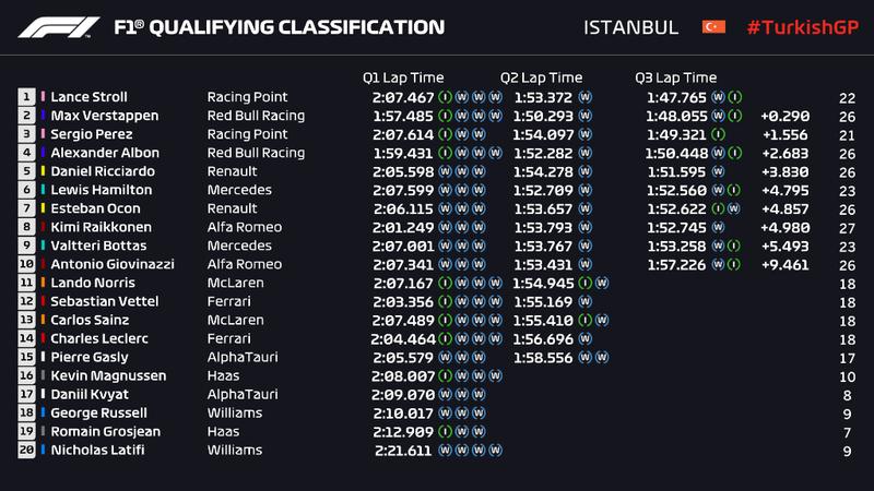 Clasificación del Gran Premio de Turquía de F1 2020 en el Istanbul Park