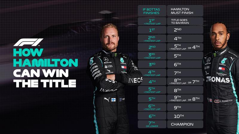 Las matemáticas para que Lewis Hamilton gane hoy el Mundial. El británico sale hoy sexto, mientras que Bottas sale noveno. Los dos Mercedes están sufriendo mucho este fin de semana. (@F1)