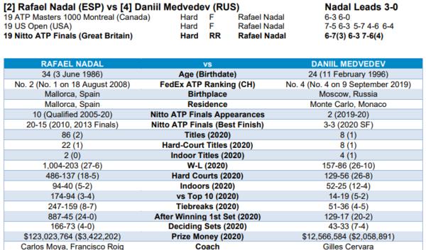 Recordemos el cara a cara entre los dos. Rafa Nadal contra un tenista heterodoxo, nunca sabes por dónde va a salir. Anárquico, también letal en sus últimos 8 partidos