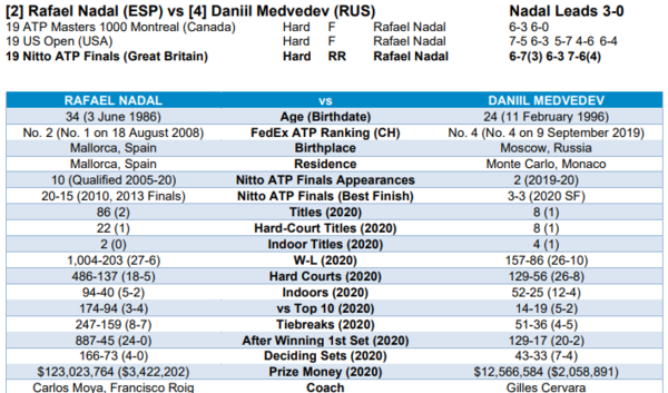El head to head Rafa Nadal y Daniil Medvedev