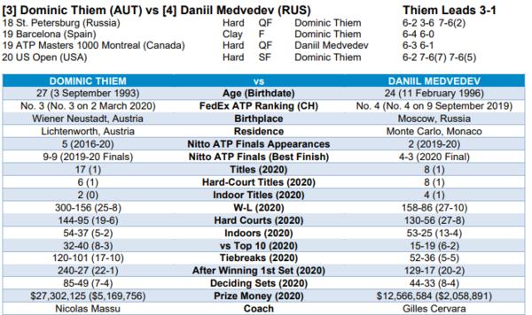 El head to head de Medvedev y Thiem, favorable al austríaco, vencedor esta temporada en las semifinales del US Open