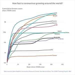 A graph showing coronavirus trends around the world