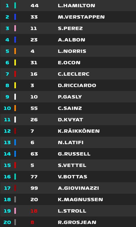 Así está el Gran Premio en la vuelta 5, con el Safety Car en pista.