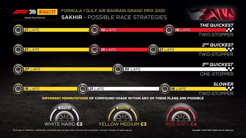 Así ve Pirelli las estrategias con sus neumáticos para hoy. Según lo previsto, lo más rápido será hacer dos paradas en boxes. (@PirelliSport)
