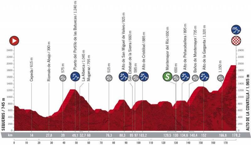 Perfil de la 17ª etapa de La Vuelta a España 2020.