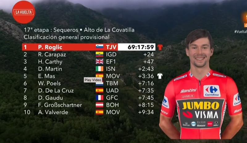 Clasificación General de La Vuelta tras la etapa de hoy.