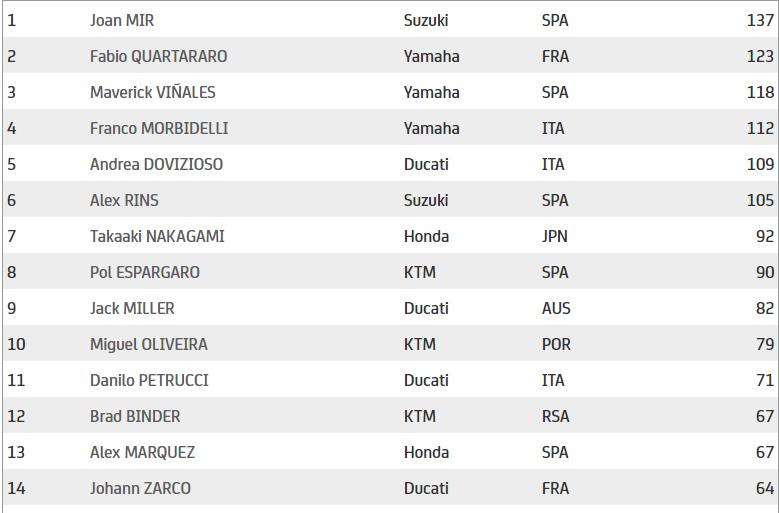Con 75 puntos por disputarse, así está la clasificación del Mundial de MotoGP